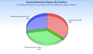 InjuredDefensivePlayersByPosition
