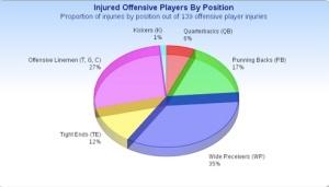 InjuredOffensivePlayersByPosition