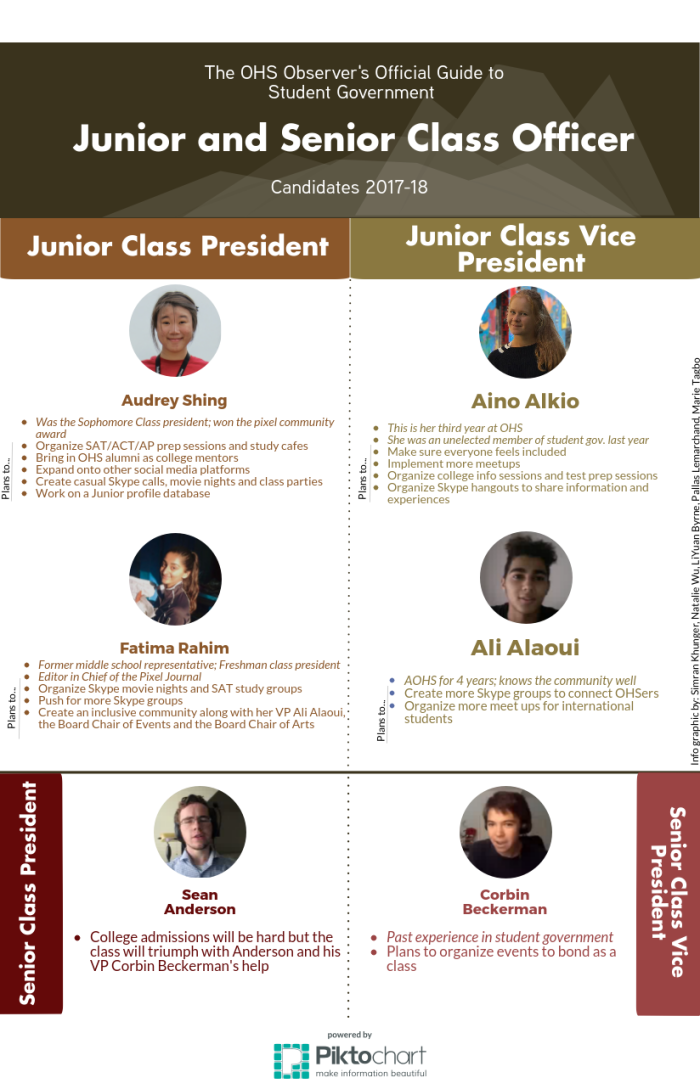 The OHS Observer's Guide to Junior and Seinor Class Officer Candidates