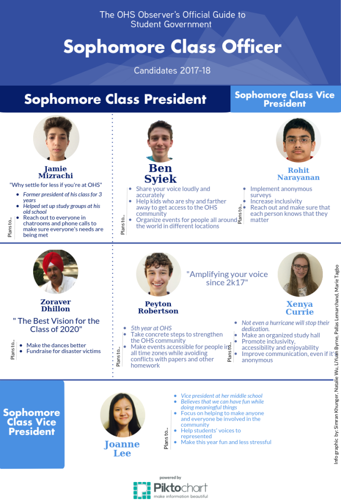 The OHS Observer's Guide to Sophomore Class Officer Candidates